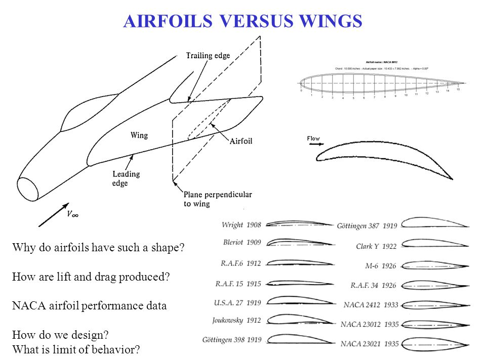 AIRFOILS VERSUS WINGS Why do airfoils have such a shape