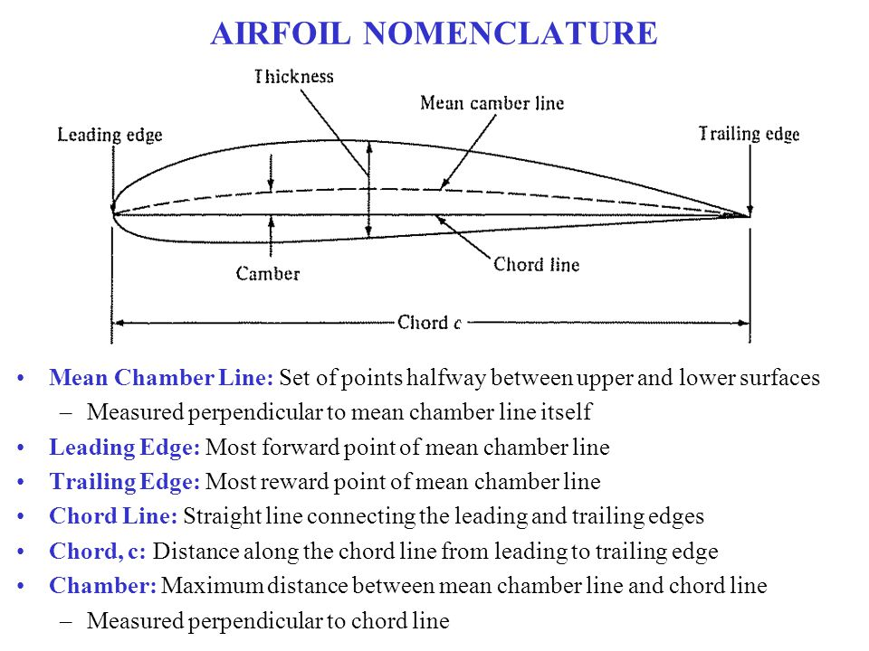 AIRFOIL NOMENCLATURE Mean Chamber Line: Set of points halfway between upper and lower surfaces. Measured perpendicular to mean chamber line itself.