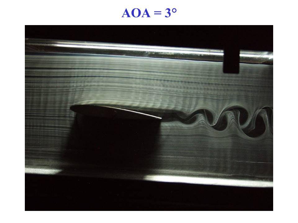 AOA = 3°