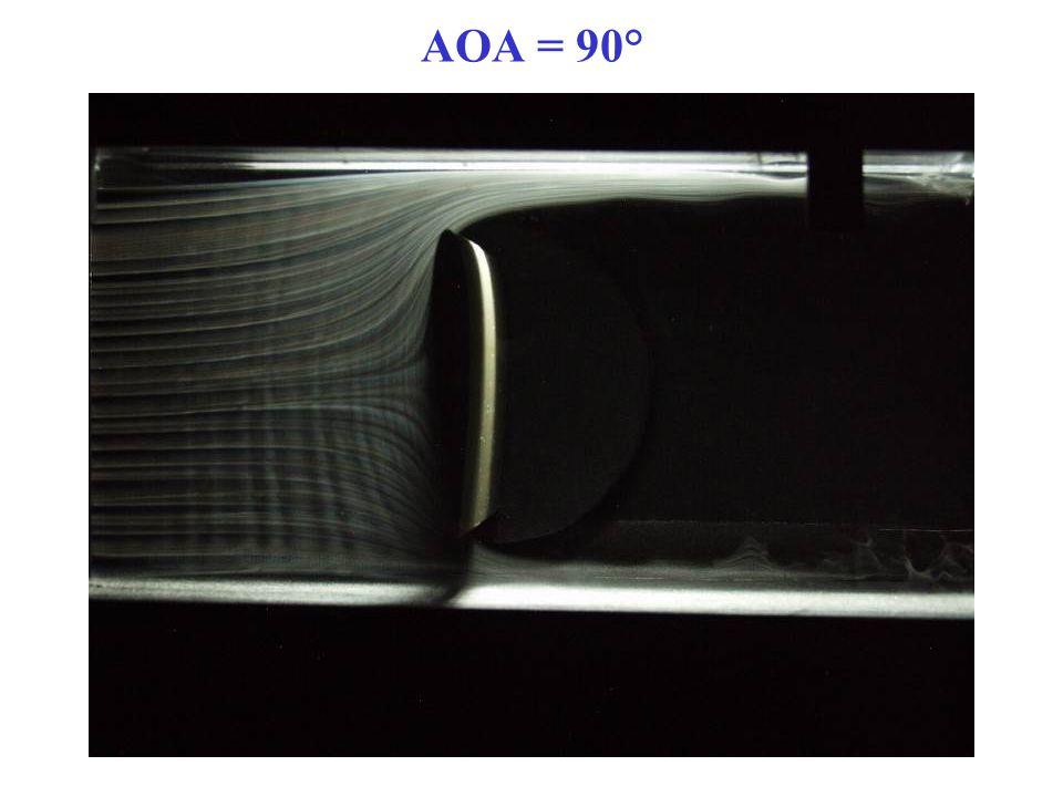 AOA = 90°