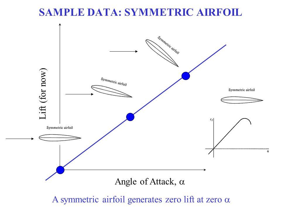 SAMPLE DATA: SYMMETRIC AIRFOIL