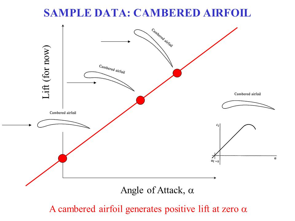 SAMPLE DATA: CAMBERED AIRFOIL