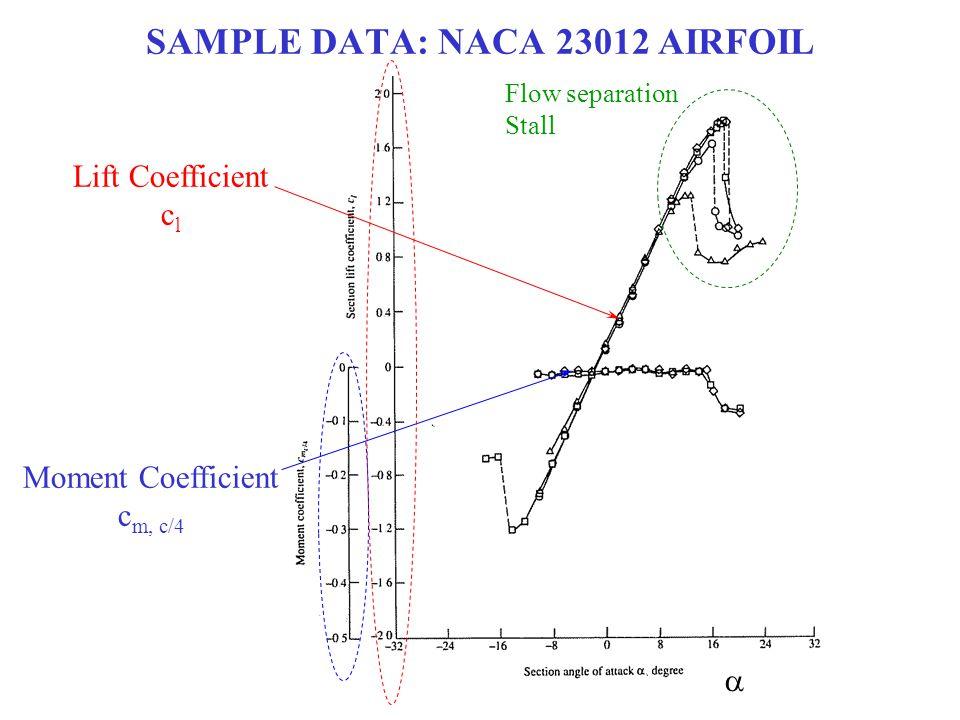 SAMPLE DATA: NACA 23012 AIRFOIL