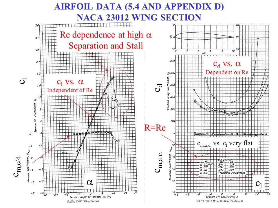 AIRFOIL DATA (5.4 AND APPENDIX D) NACA 23012 WING SECTION