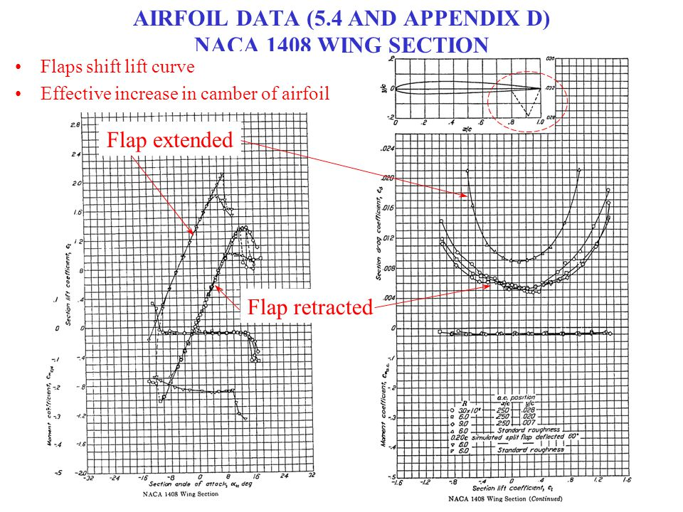 AIRFOIL DATA (5.4 AND APPENDIX D) NACA 1408 WING SECTION