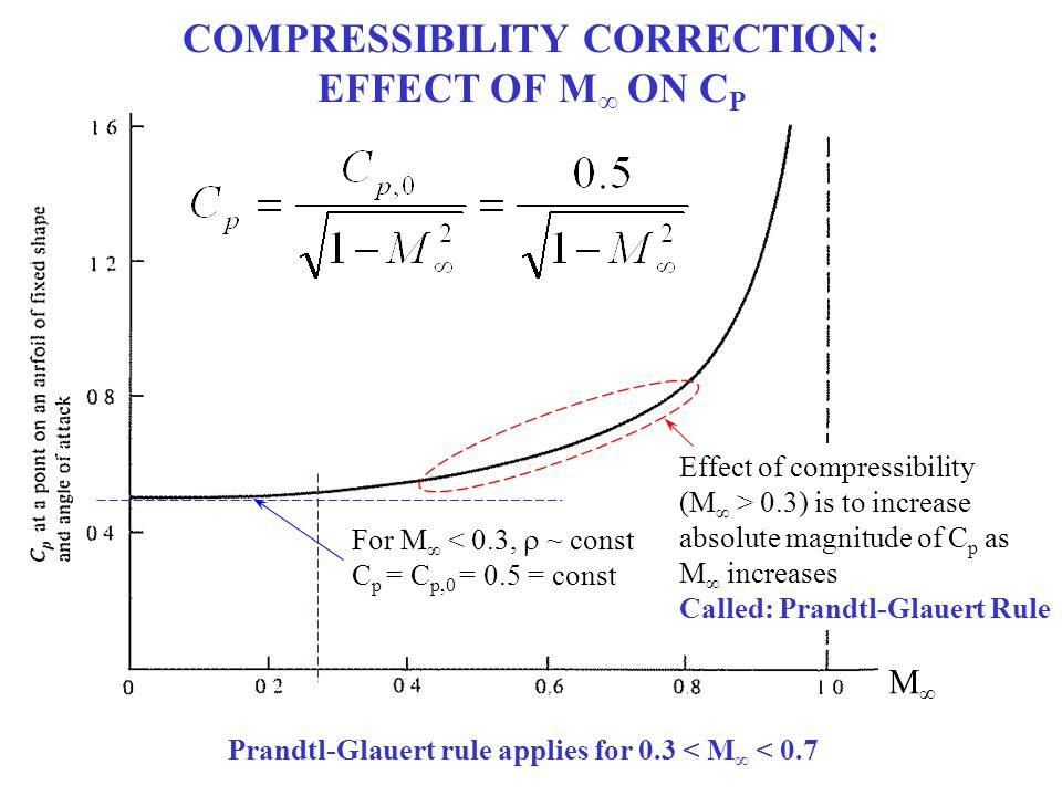 COMPRESSIBILITY CORRECTION: EFFECT OF M∞ ON CP