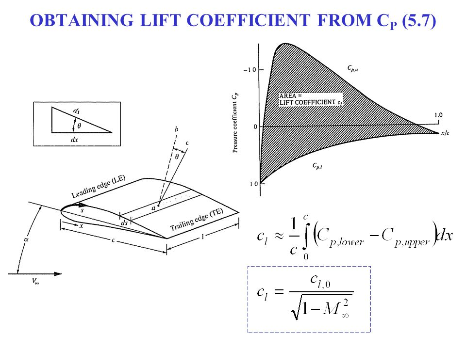 OBTAINING LIFT COEFFICIENT FROM CP (5.7)