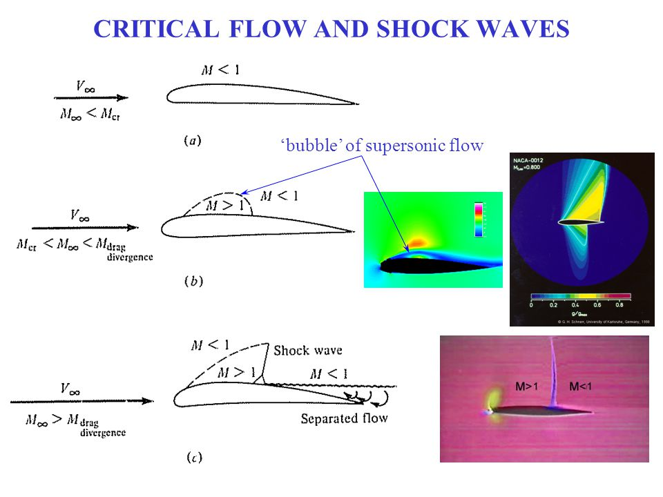 CRITICAL FLOW AND SHOCK WAVES