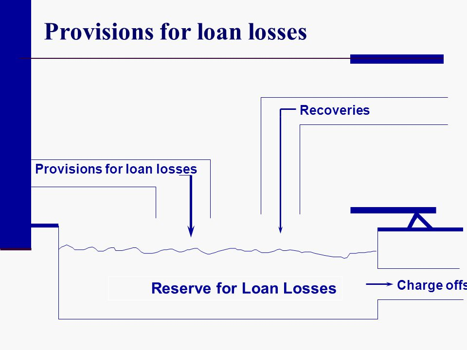 Provisions for loan losses