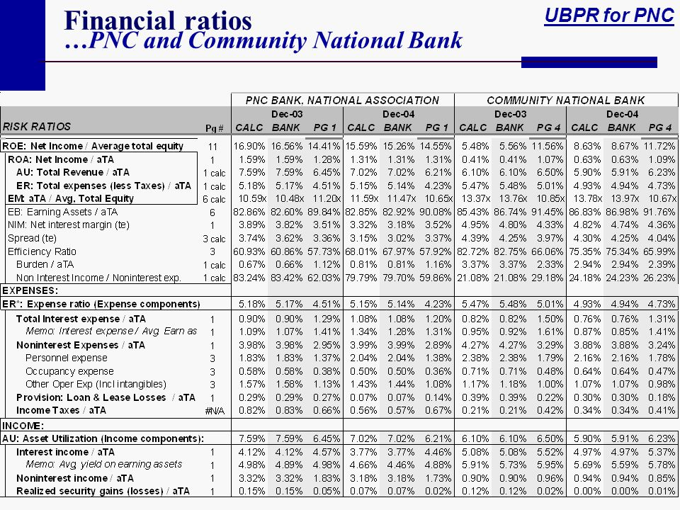 Financial ratios …PNC and Community National Bank