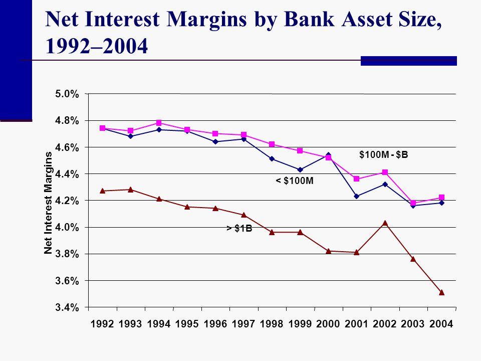 Net Interest Margins by Bank Asset Size, 1992–2004