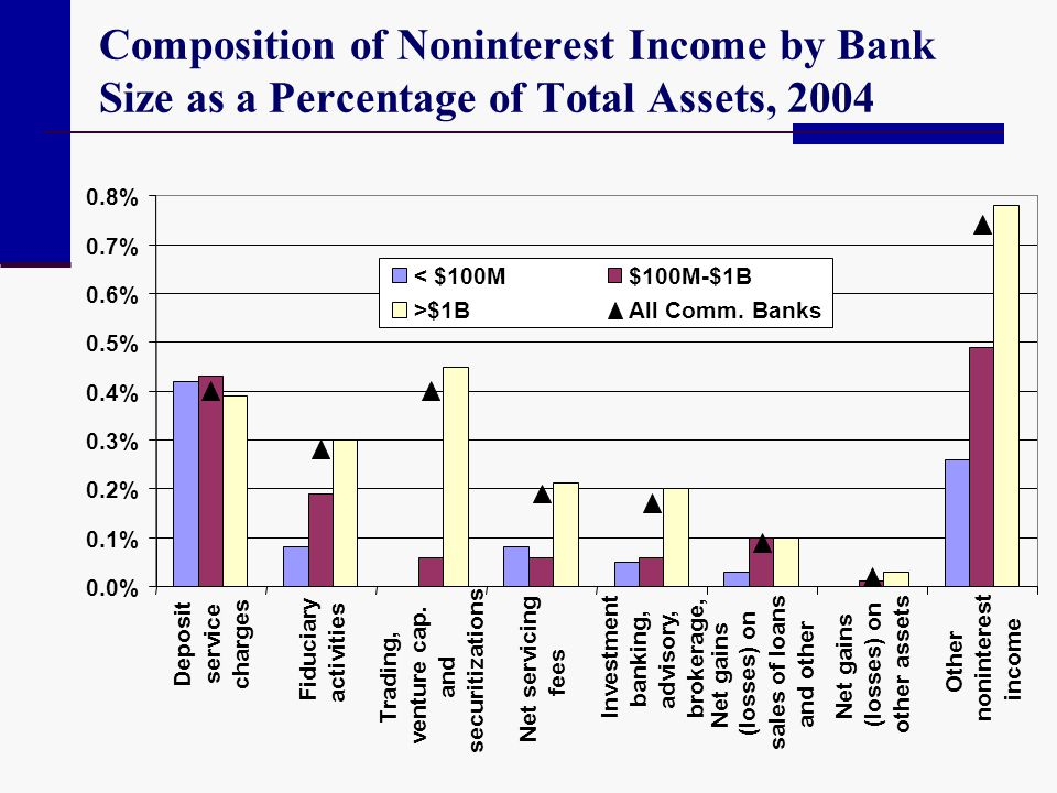 Composition of Noninterest Income by Bank Size as a Percentage of Total Assets, 2004