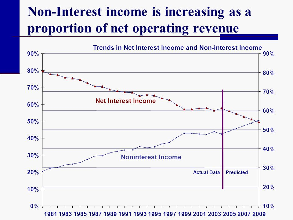 Trends in Net Interest Income and Non-interest Income