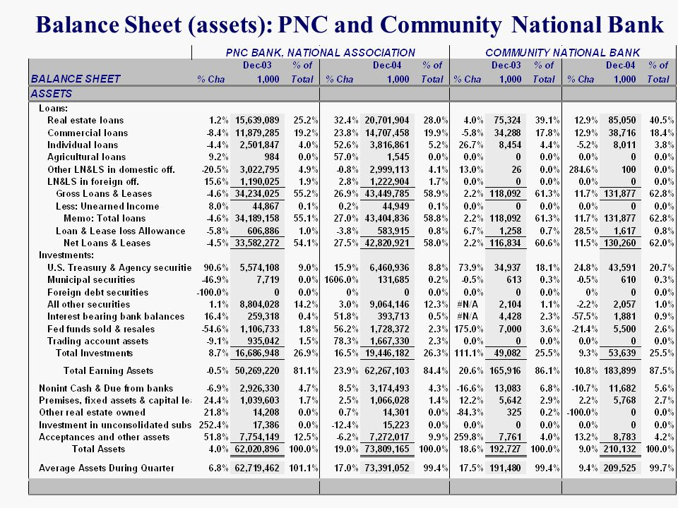 Balance Sheet (assets): PNC and Community National Bank