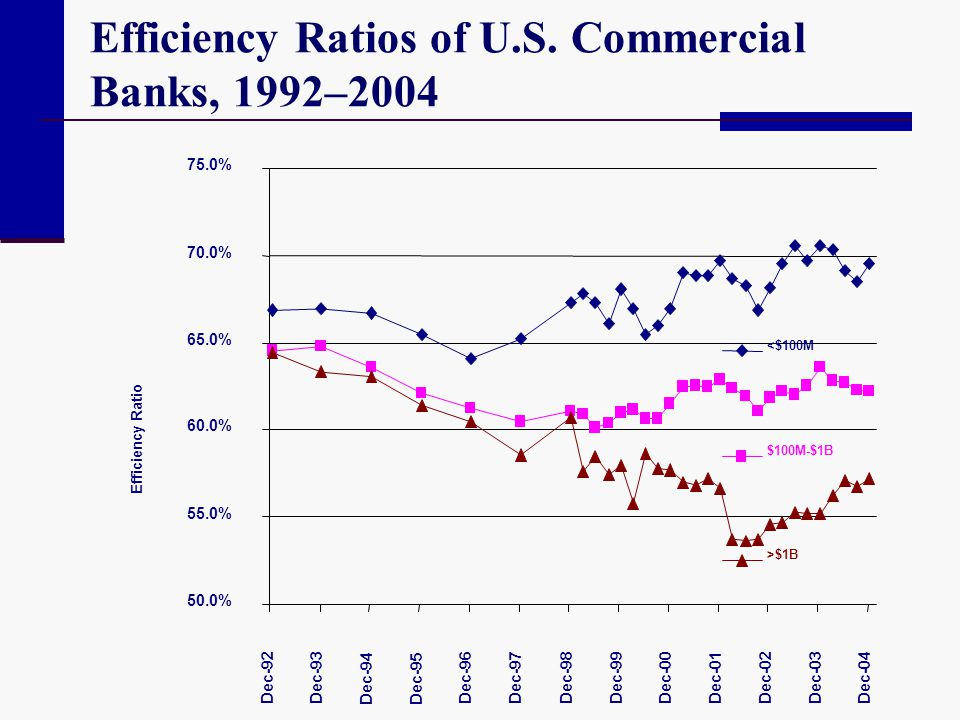 Efficiency Ratios of U.S. Commercial Banks, 1992–2004