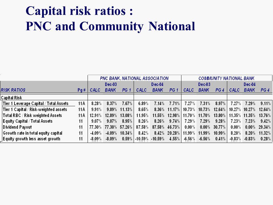 Capital risk ratios : PNC and Community National