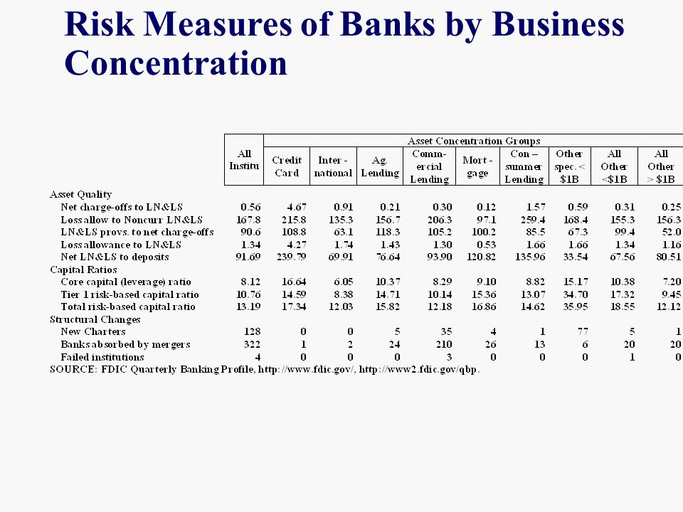 Risk Measures of Banks by Business Concentration