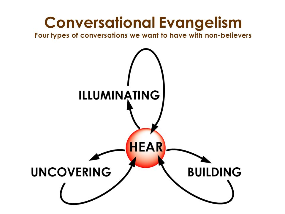 Conversational Evangelism Four types of conversations we want to have with non-believers