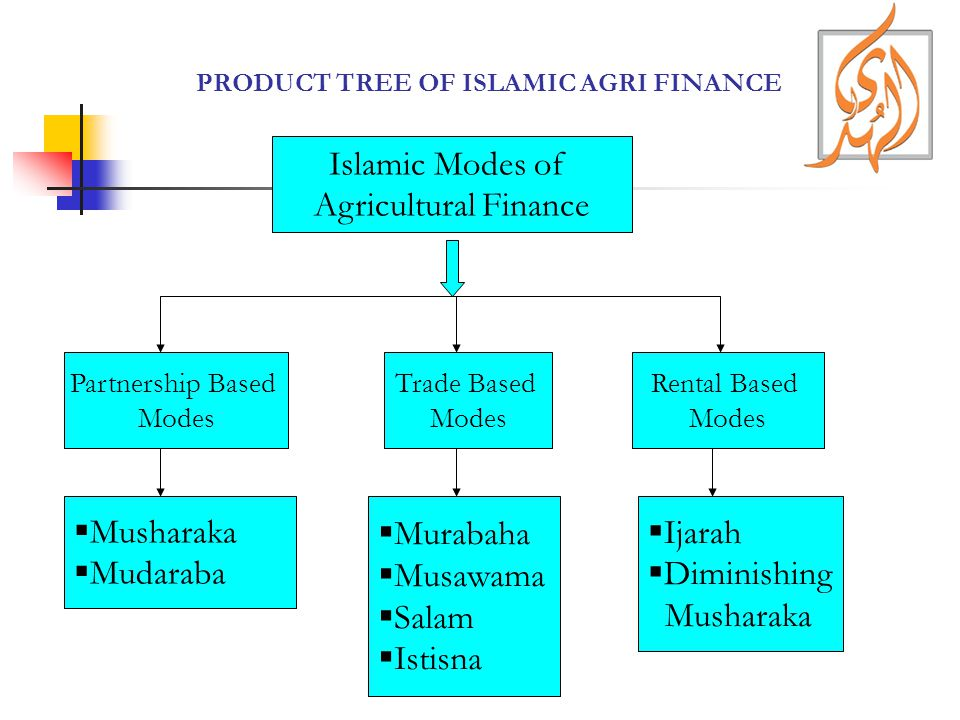 PRODUCT TREE OF ISLAMIC AGRI FINANCE