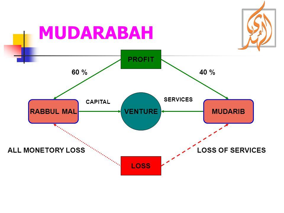 MUDARABAH PROFIT 60 % 40 % VENTURE RABBUL MAL MUDARIB