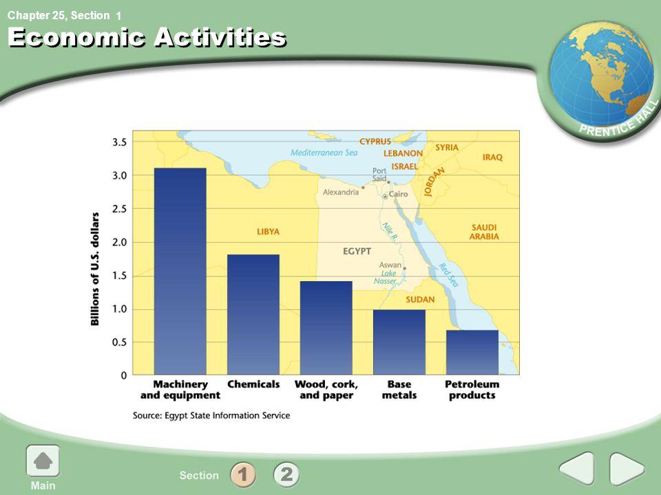 1 Economic Activities