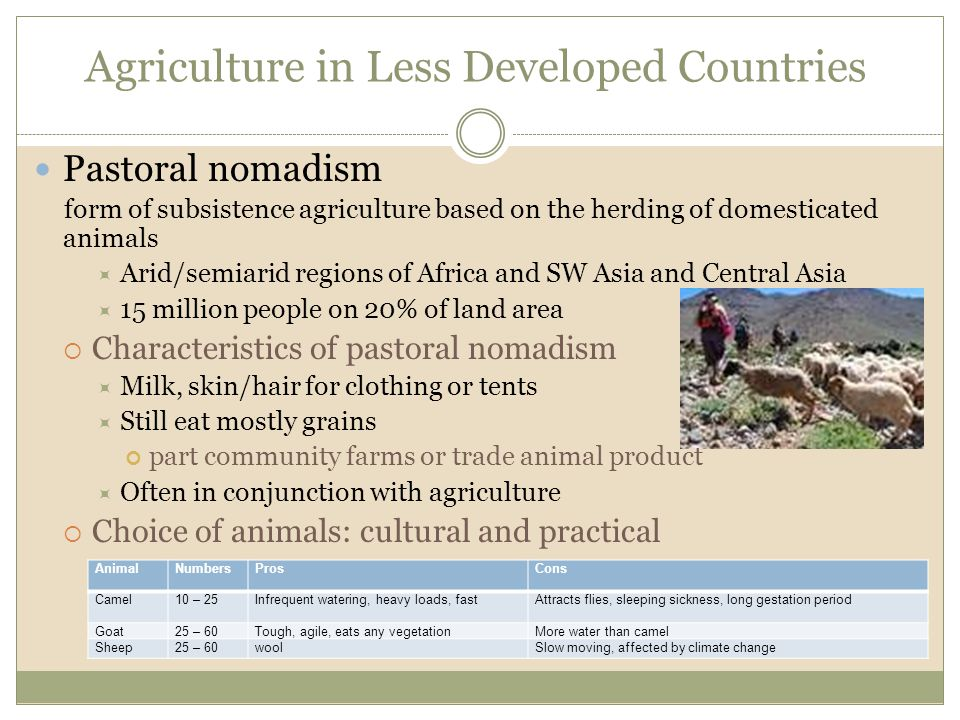 Agriculture in Less Developed Countries