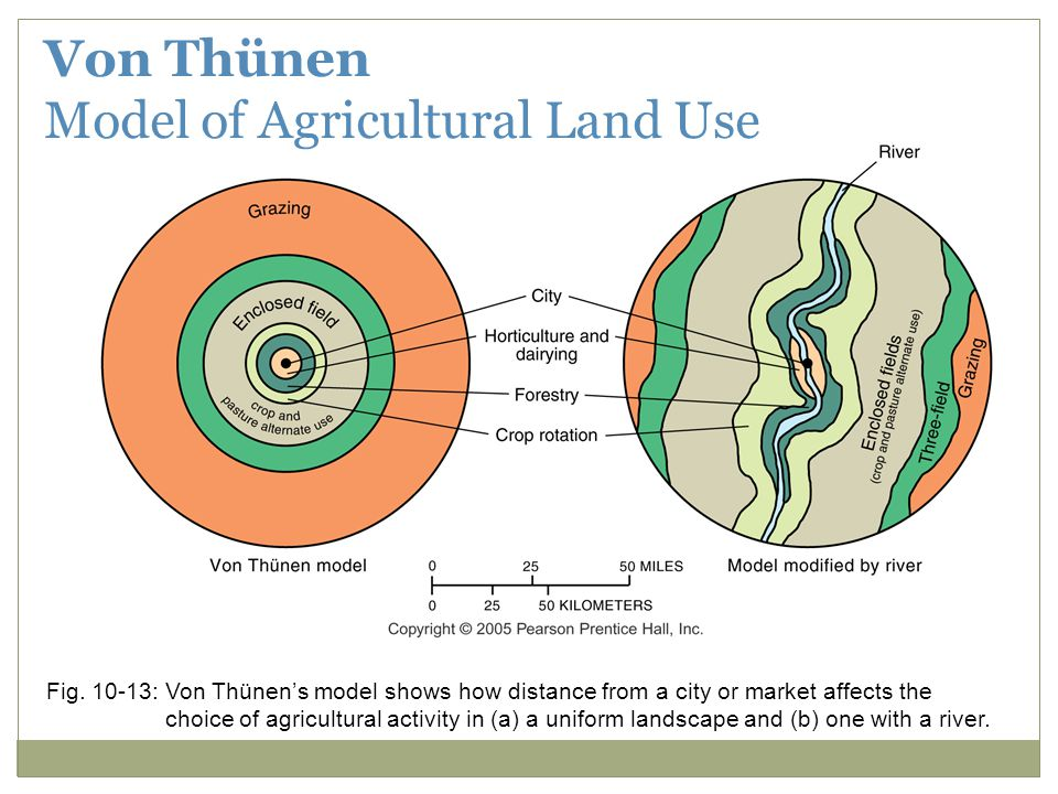 Model of Agricultural Land Use