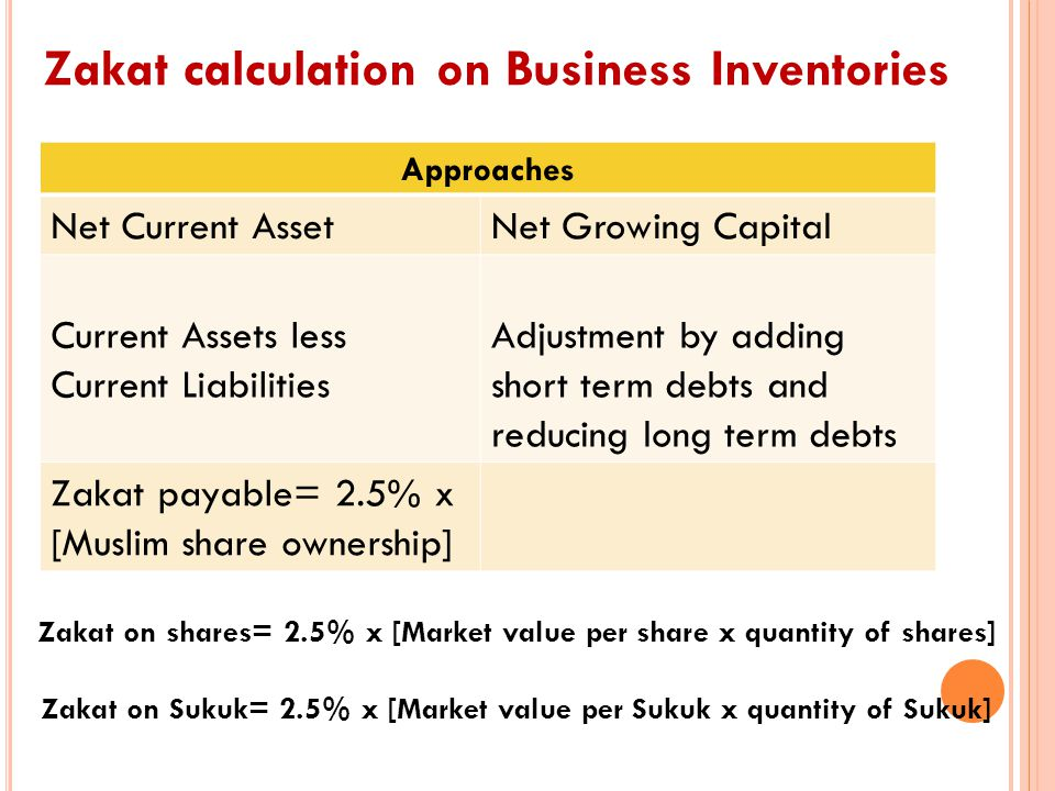 Zakat calculation on Business Inventories