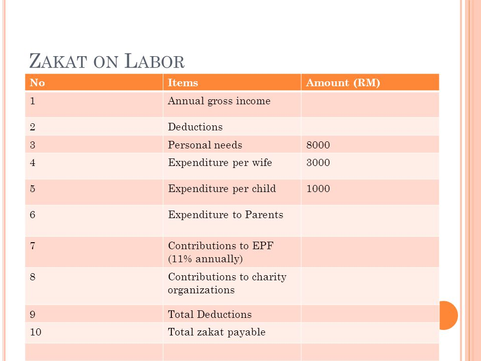 Zakat on Labor No Items Amount (RM) 1 Annual gross income 2 Deductions