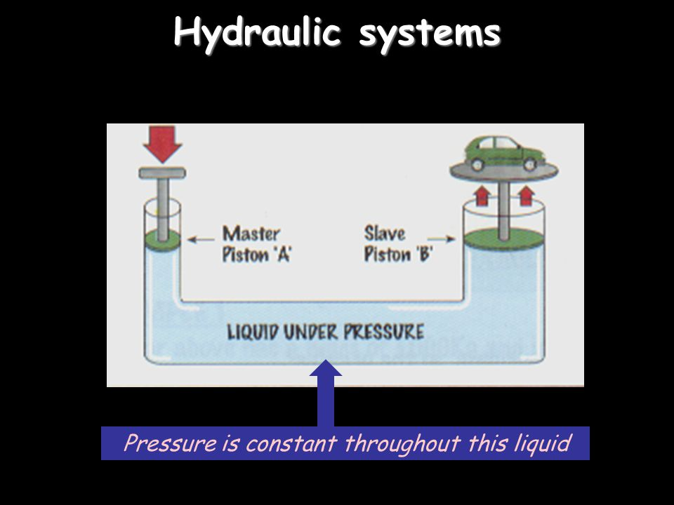 Pressure is constant throughout this liquid