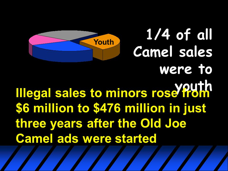 1/4 of all Camel sales were to youth