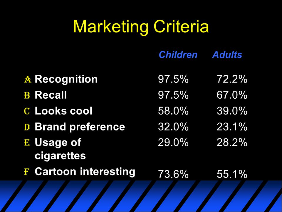 Marketing Criteria Recognition Recall Looks cool Brand preference