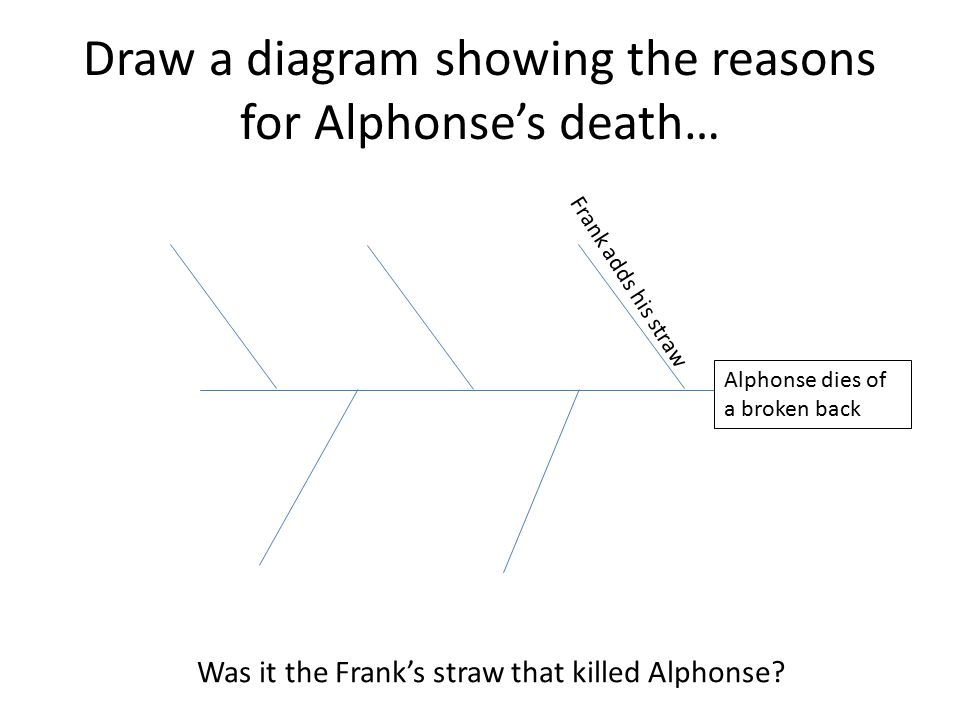 Draw a diagram showing the reasons for Alphonse's death…
