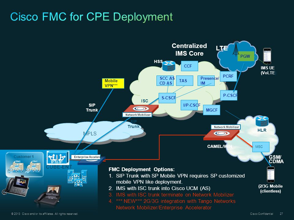 Cisco FMC for CPE Deployment
