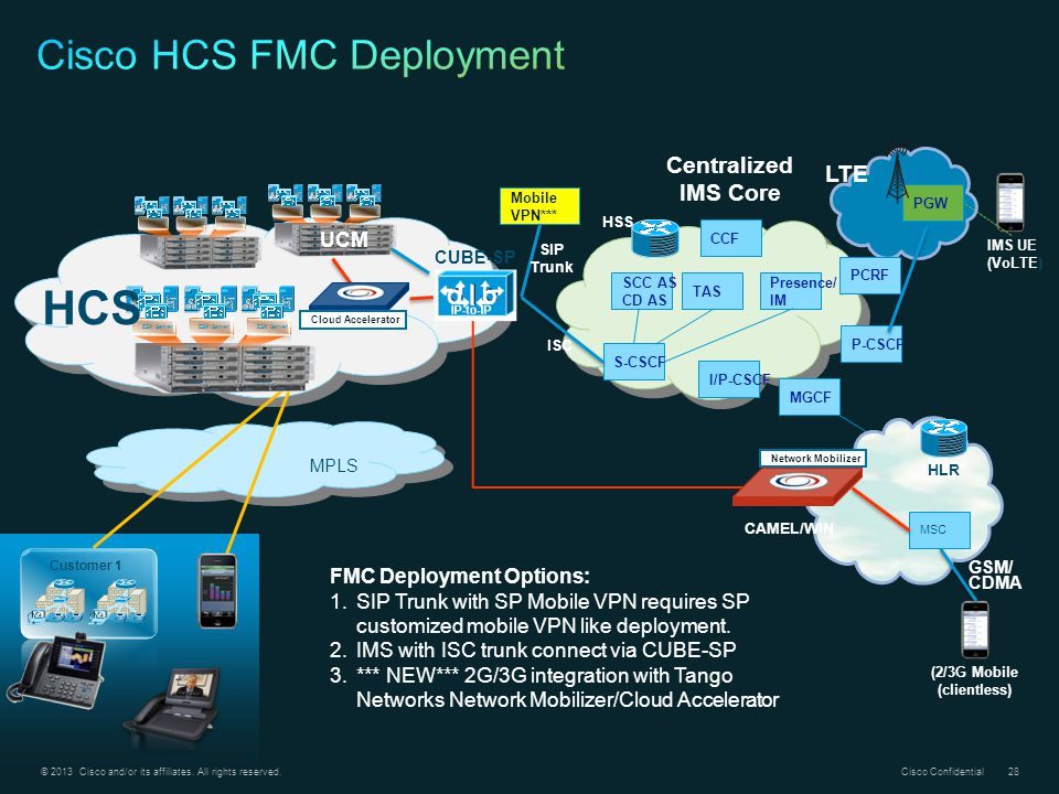 Cisco HCS FMC Deployment