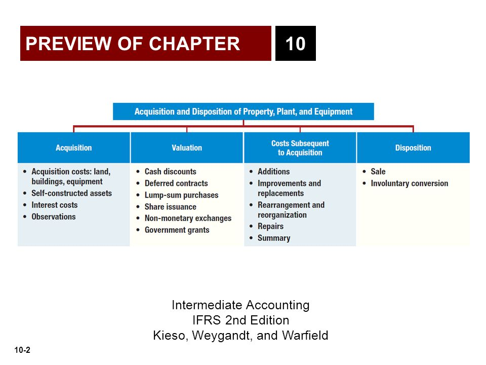 PREVIEW OF CHAPTER 10 Intermediate Accounting IFRS 2nd Edition