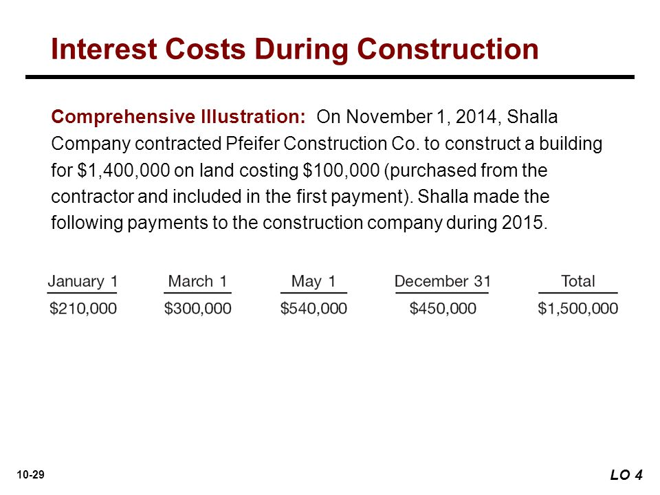Interest Costs During Construction