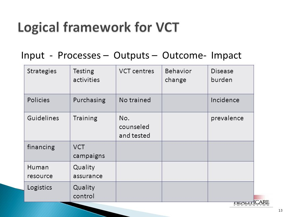 Logical framework for VCT