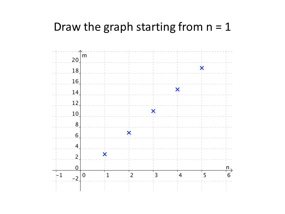 Draw the graph starting from n = 1