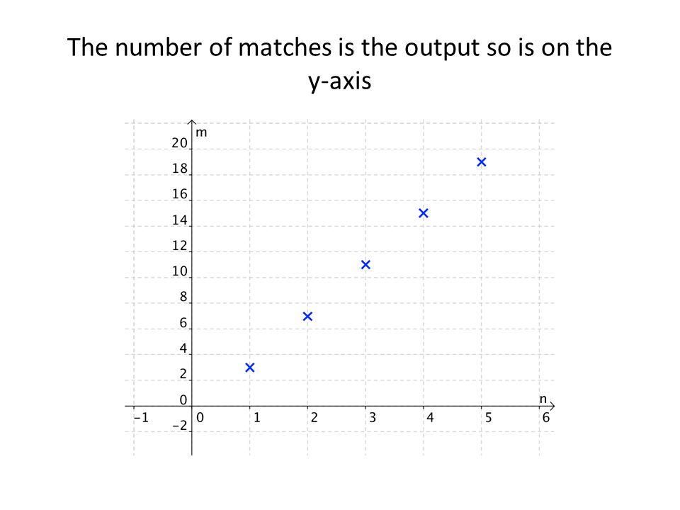 The number of matches is the output so is on the y-axis