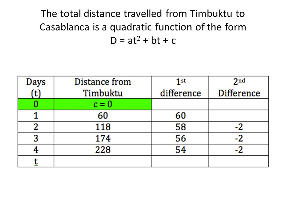 The total distance travelled from Timbuktu to Casablanca is a quadratic function of the form D = at2 + bt + c