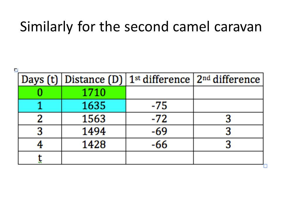Similarly for the second camel caravan