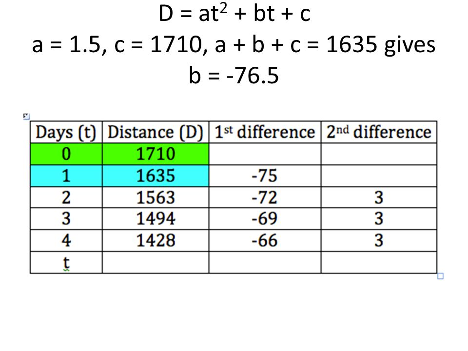 D = at2 + bt + c a = 1.5, c = 1710, a + b + c = 1635 gives b = -76.5