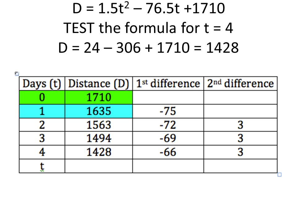 D = 1.5t2 – 76.5t +1710 TEST the formula for t = 4 D = 24 – 306 + 1710 = 1428