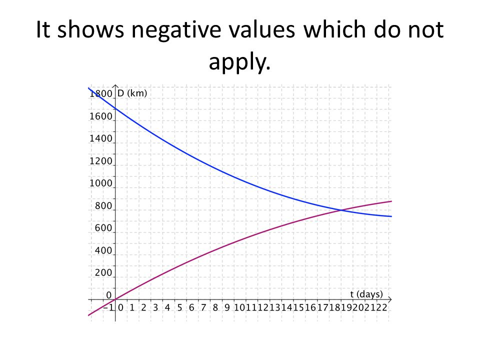 It shows negative values which do not apply.