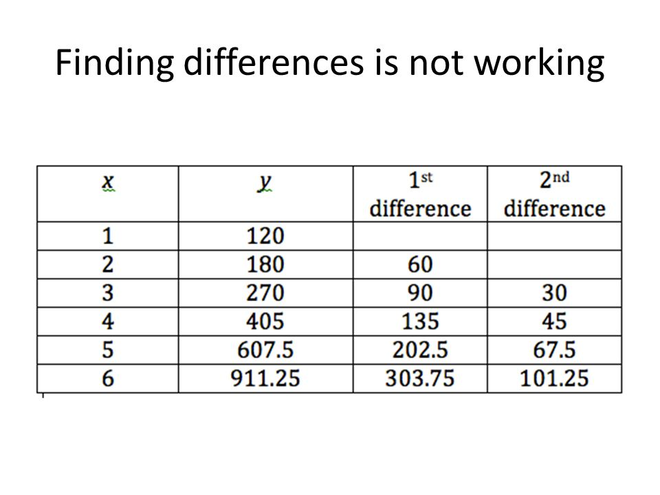 Finding differences is not working