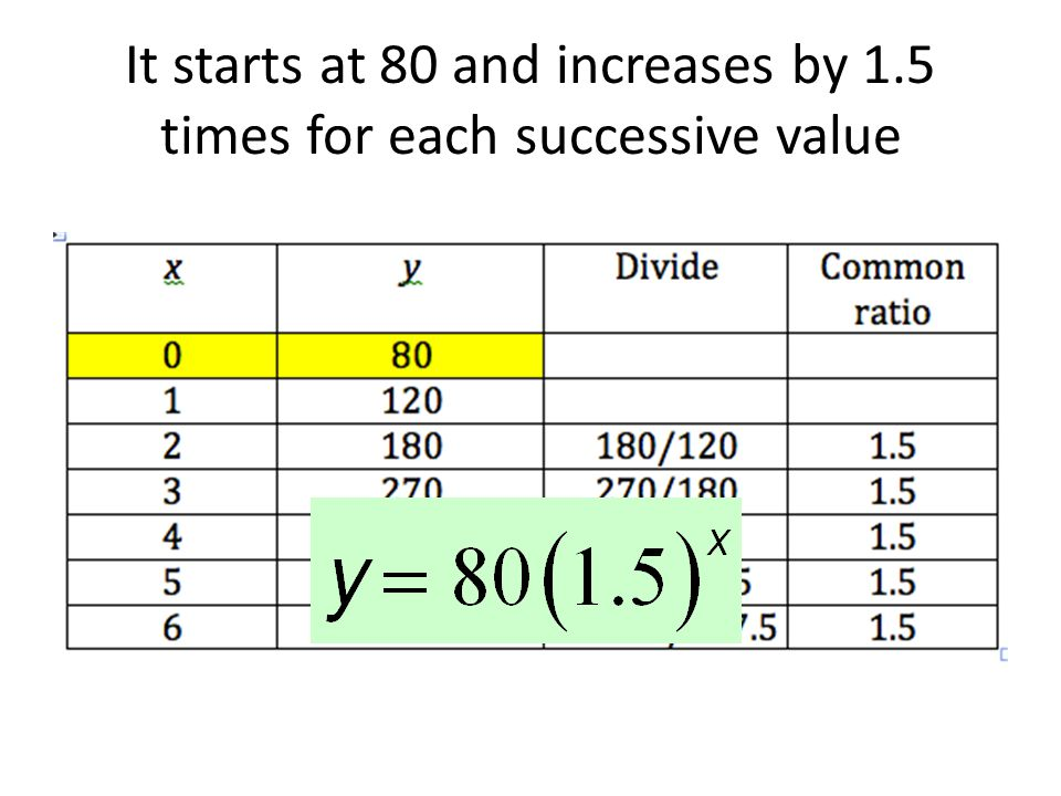 It starts at 80 and increases by 1.5 times for each successive value