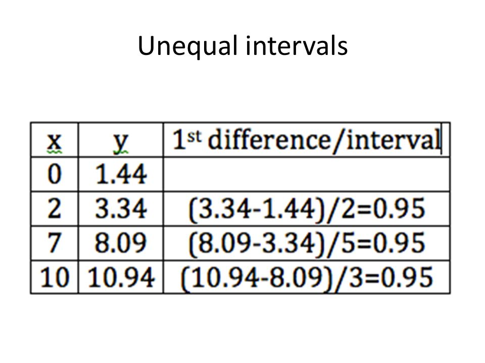 Unequal intervals
