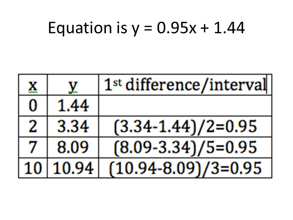 Equation is y = 0.95x + 1.44