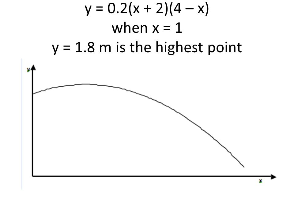 y = 0.2(x + 2)(4 – x) when x = 1 y = 1.8 m is the highest point